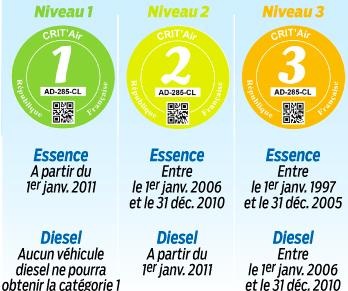 Umweltplakette Frankreich Critair